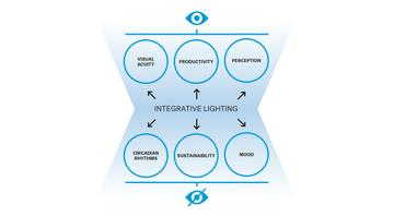 integrative lighting
