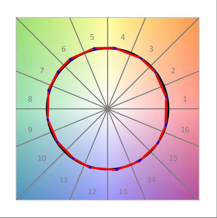 diferentes espectros con misma CCT
