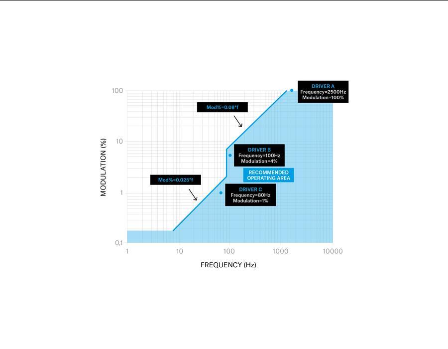 gráfico frecuencia y modulación